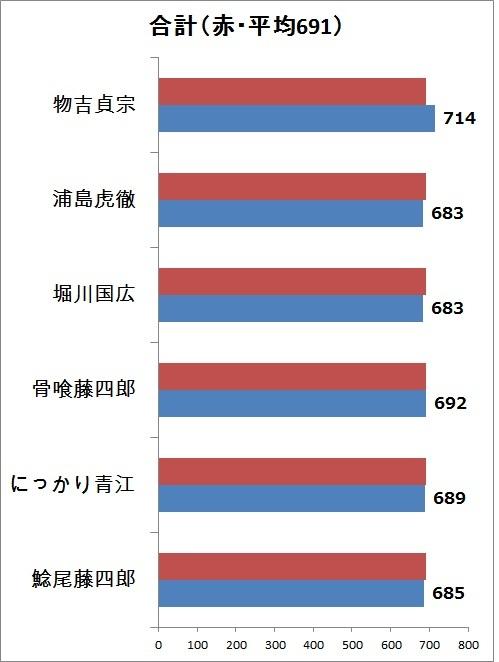 1.合計値 縦グラフ.jpg