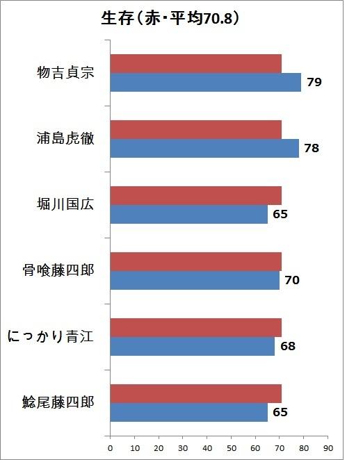 2.生存 縦グラフ.jpg
