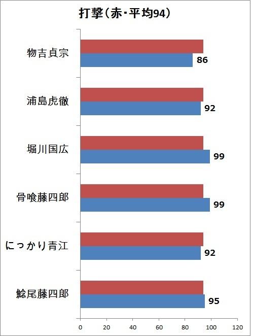 3.打撃 縦グラフ.jpg