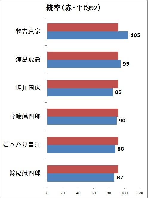 4.統率 縦グラフ.jpg