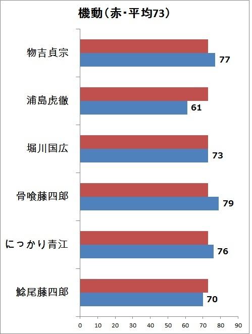 5.機動 縦グラフ.jpg