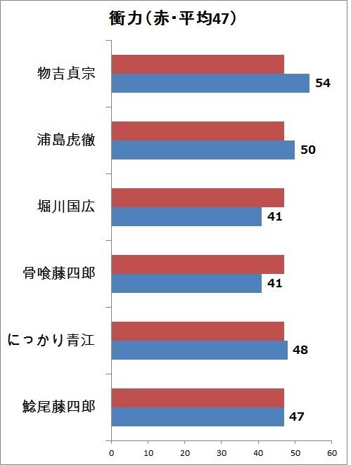 6.衝力 縦グラフ.jpg