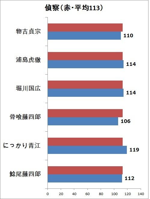8.偵察 縦グラフ.jpg