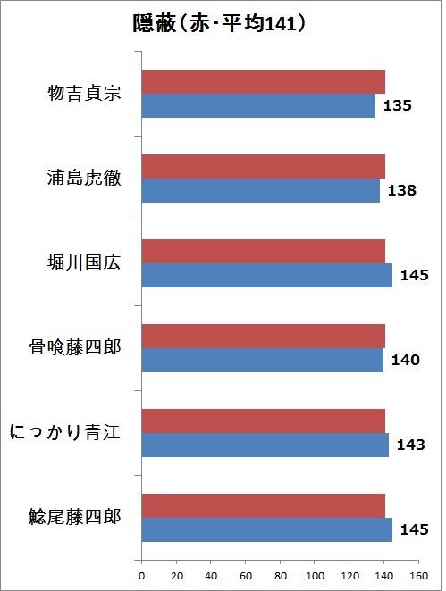 9.隠蔽 縦グラフ.jpg