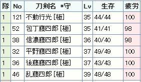 98Fを10周した直後(疲労度).JPG