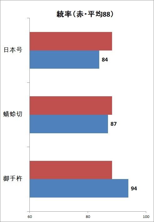 統率(日本号まで.jpg